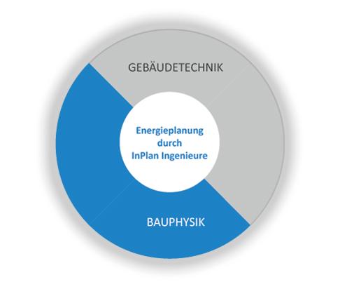 Grafik Energiekonzepte